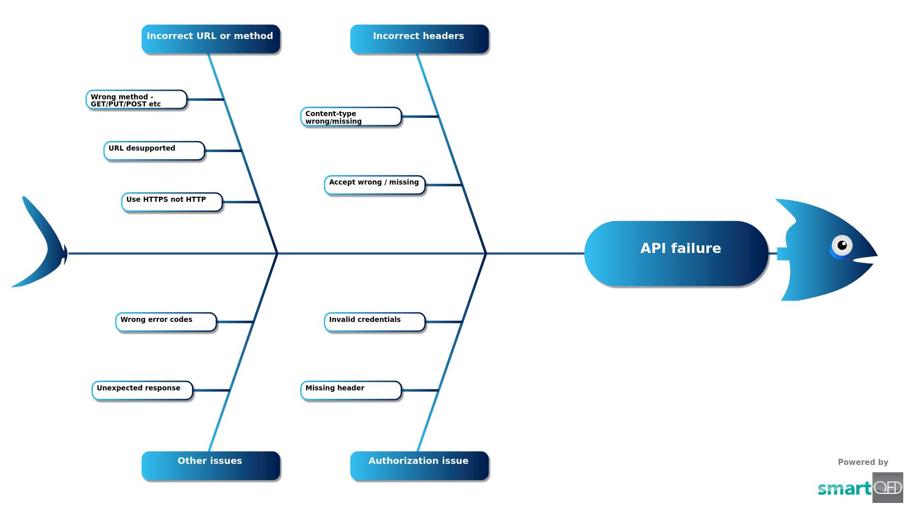 API Failure
