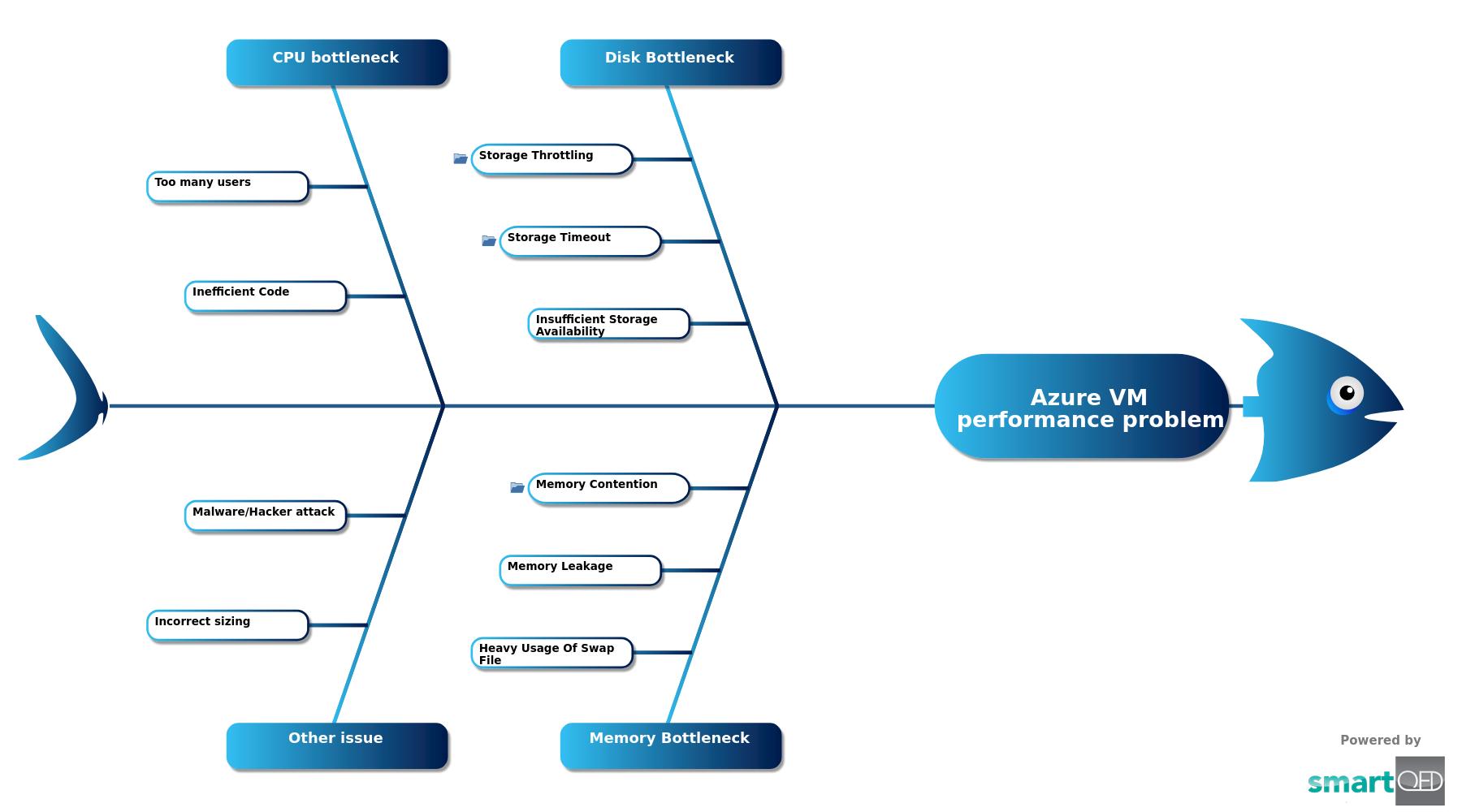 Azure VM Performance