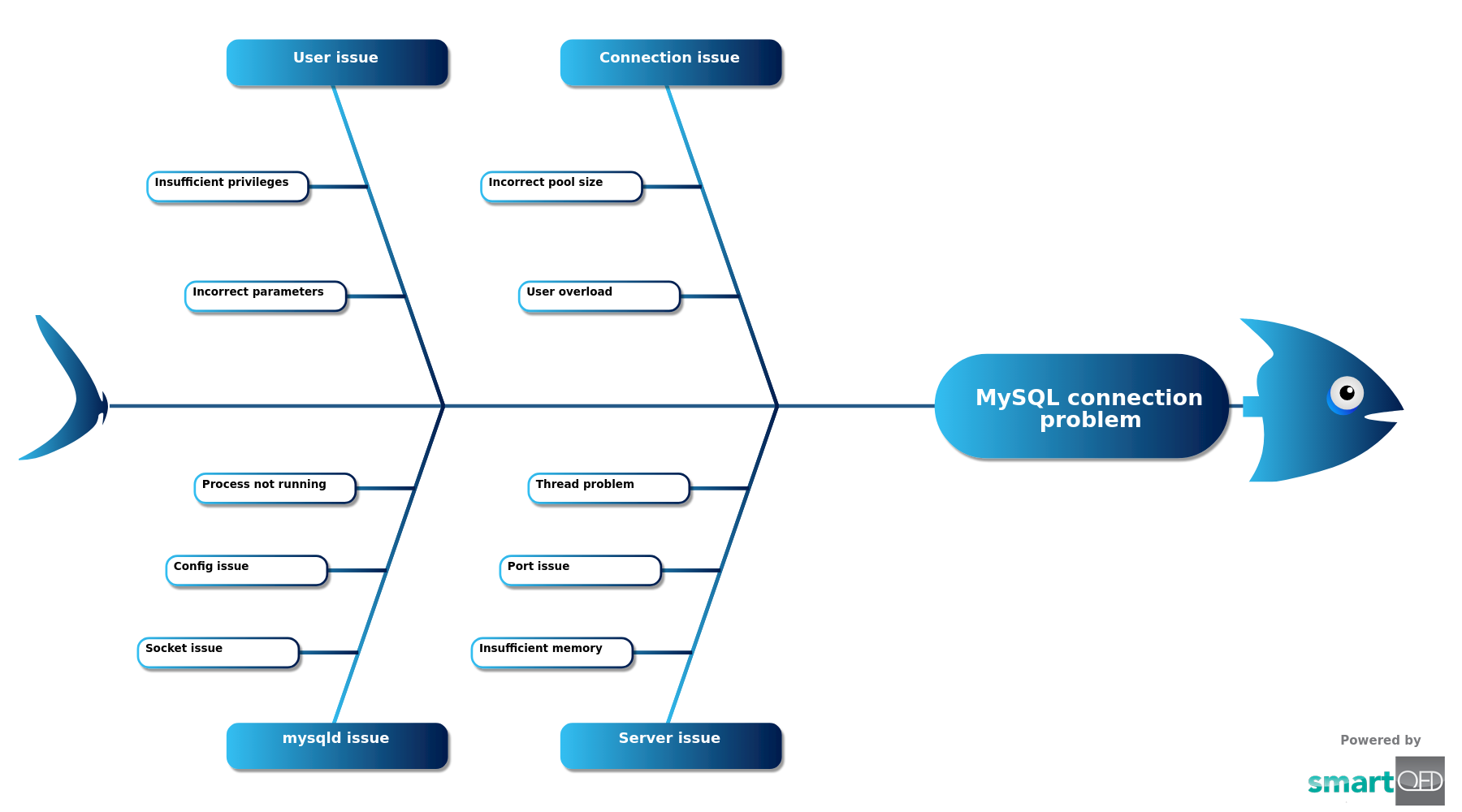 MySQL Connection Problem
