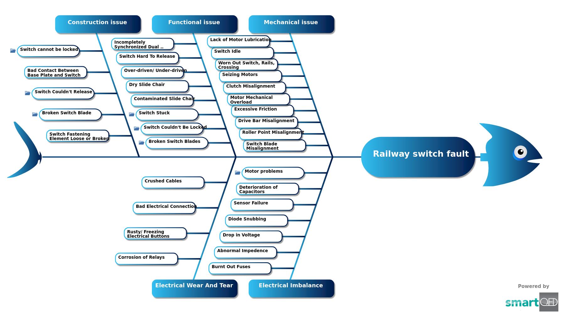 Railway switch fault