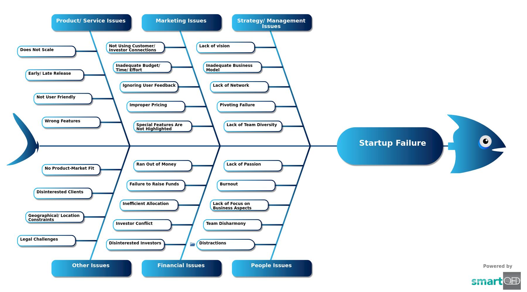 Startup Business Failure